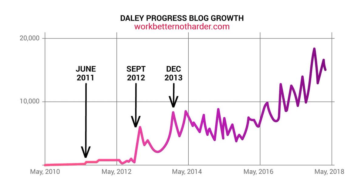 blog readership graph